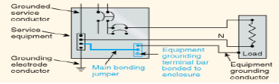 Grounding and bonding of electrical systems help ez pdh exhibit 1 various grounding and bonding components greentooth Image collections