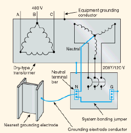 Grounding and bonding of electrical systems help ez pdh exhibit 4 a system bonding jumper installed near the source of a separately derived system keyboard keysfo Choice Image