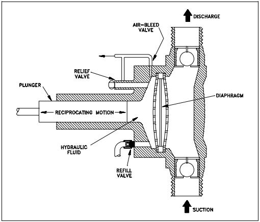Quiz help fundamentals of pumps ez pdh figure 20 diaphragm pump ccuart Image collections