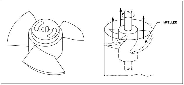 Quiz Help Fundamentals Of Pumps Ez Pdh