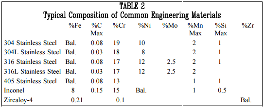 Quiz help fundamentals of metals ez pdh table 2 typical composition of common engineering materials urtaz Image collections