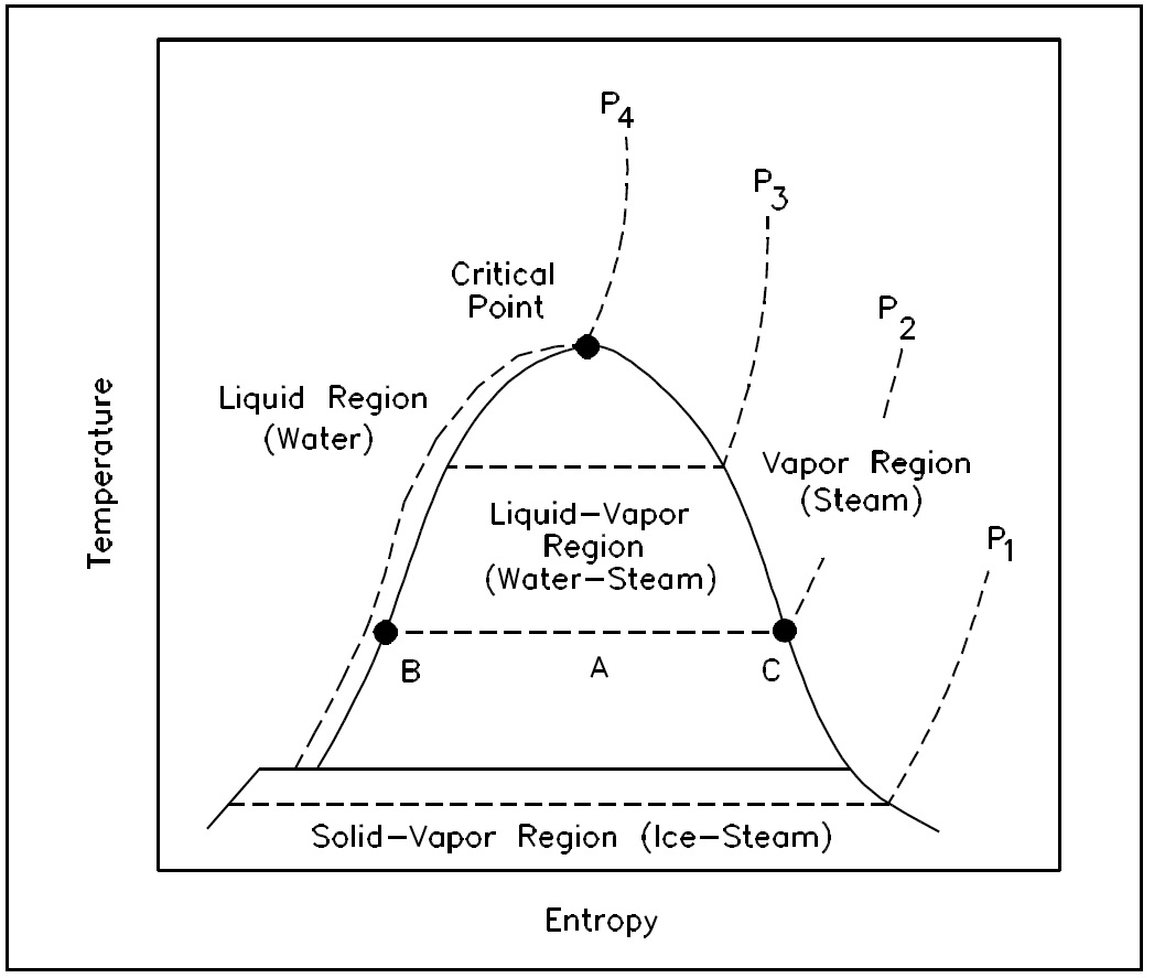 Thermodynamics help ez pdh figure 13 t s diagram for water pooptronica