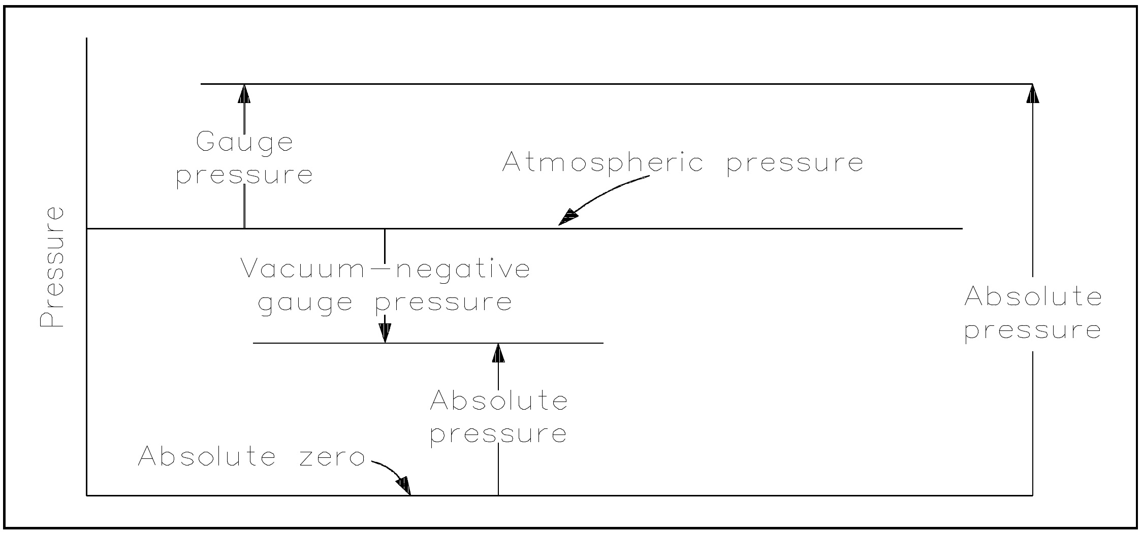Thermodynamics Help Mollier Diagram Power Plant Figure 2 Pressure Relationships